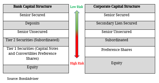 capital structure interest rates and credit Keywords: corporate income tax multinationals capital structure  about firm- specific interest expenses, we employ the lending rates for credit to the private.